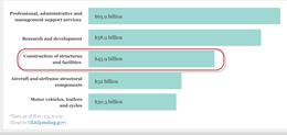 $49.3 billlion in government construction spending