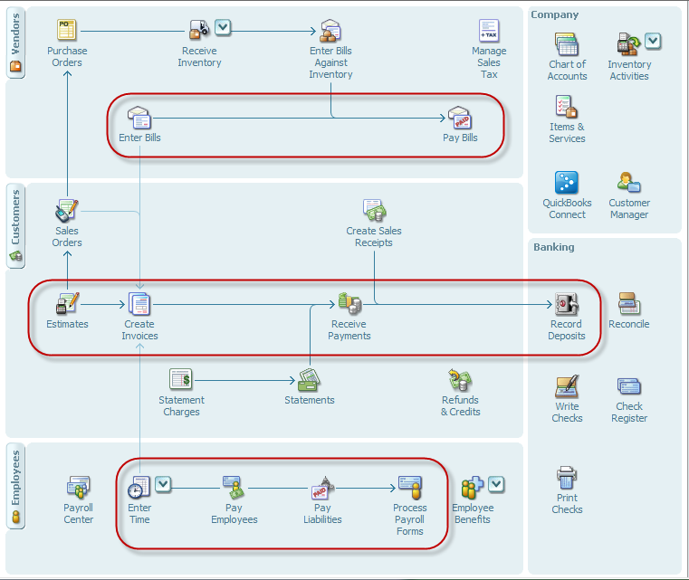 quickbooks workflows