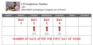 I-9 Form timeline